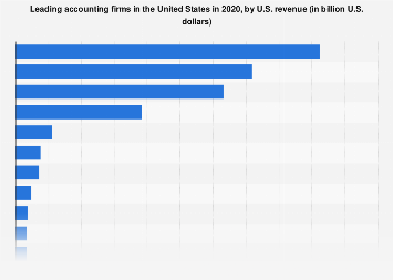 Leading U.S. accounting firms by U.S. revenue 2018