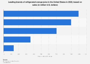 U.S. top refrigerated orange juice brands based on sales 2017