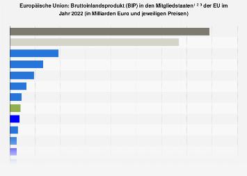 Bruttoinlandsprodukt (BIP) in den EU-Ländern 2017