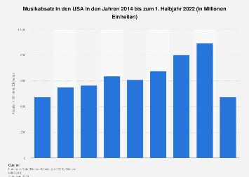 Musikabsatz in den USA bis 2018
