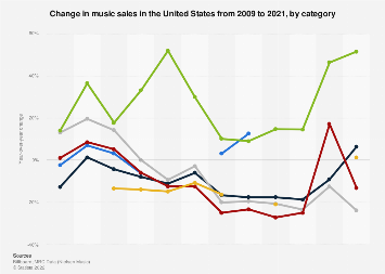 Change of music sales in the U.S. 2009-2018