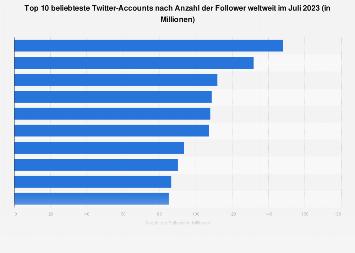 Twitter-Accounts mit den meisten Followern weltweit im September 2018