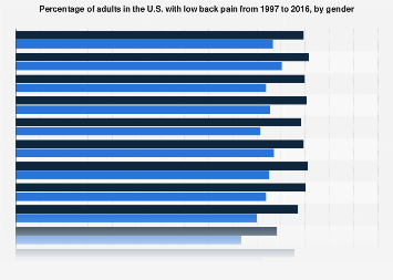 Adults with low back pain in the U.S. 1997-2016, by gender