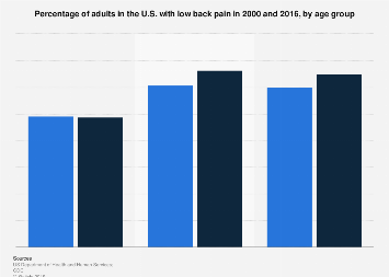 Adults with low back pain in the U.S. 2015, by age