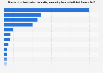 Number Of Professionals At The Leading Accounting Firms In The U.S. 2018