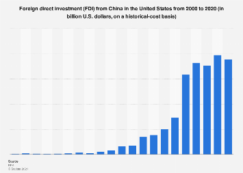 Foreign direct investment (FDI) from China in the U.S. 2000-2017