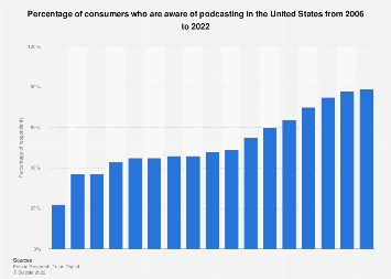 Share of U.S. adults aware of the term podcasting 2006-2019