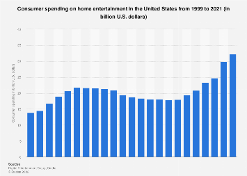 Consumer spending on home entertainment in the U.S. 1999-2017