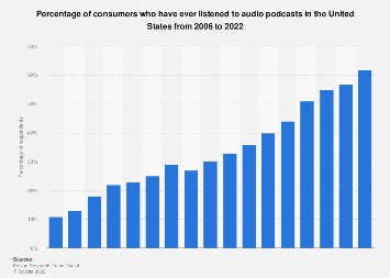 Share of U.S. consumers who listen to audio podcasts 2006-2018