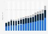 Revenue of Deloitte worldwide by region 2006-2018