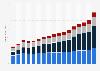 Revenue of Deloitte worldwide by service line 2006-2018