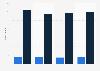 Number of establishments and employees of U.S. securities brokerage 2010-2016