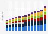 Revenue of Deloitte worldwide 2010-2015, by industry group