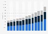 Number of Deloitte employees worldwide by region 2010-2018