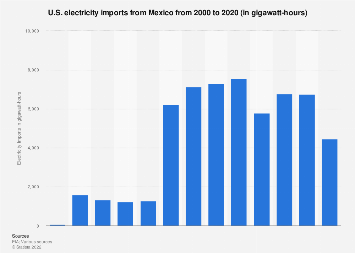 U.S. electricity imports from Mexico 1999-2016