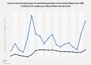 Natural gas vis-a-vis coal prices 1980-2017
