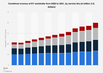 EY: revenue by service line 2018 | Statista