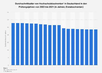 Durchschnittsalter von Hochschulabsolventen in Deutschland bis 2017