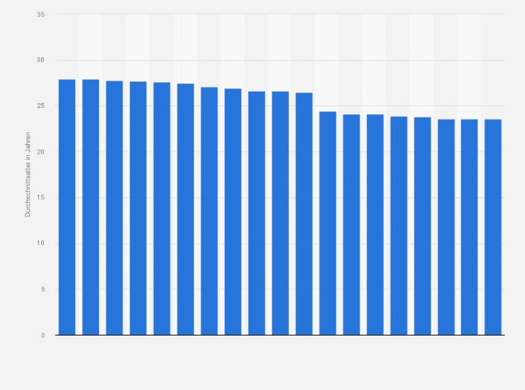 Durchschnittsalter Studenten