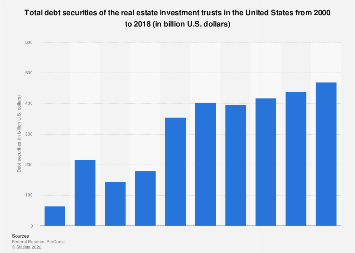 Total debt securities of the U.S. real estate investment trusts 2000-2017