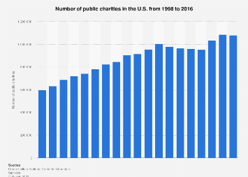 Number of public charities in the U.S. 1998-2015