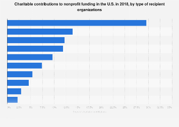 Charitable contributions to nonprofit funding in the U S