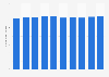 Number of volunteers in the U.S. 2008-2017