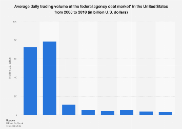 Average daily trading volume of U.S. federal agency debt market 2000-2017