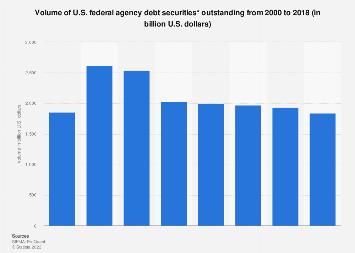 U.S. federal agency debt securities - volume outstanding 2000 to 2017