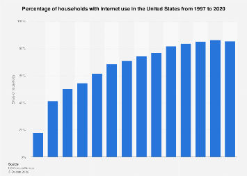 U.S. households with internet use 1997-2016
