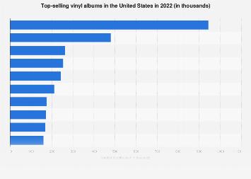 Top-selling vinyl albums in the U.S. 2017