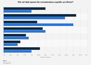 Sparbetrag der Deutschen pro Monat 2016