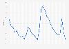 Arizona - unemployment rate 1992-2018