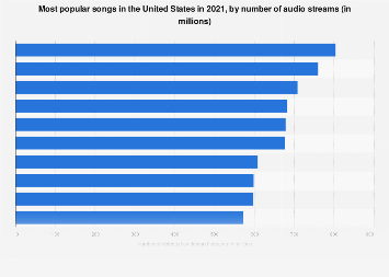 Most popular songs in the U.S. 2017, by streams