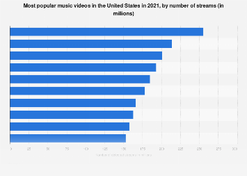 Most popular online music videos in the U.S. 2017