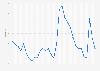 Delaware - Unemployment rate 1992-2017