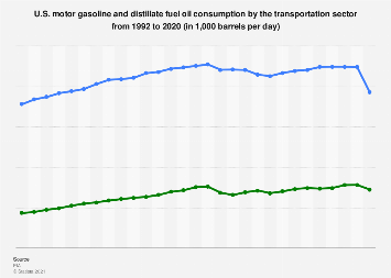 U.S. transportation sector gasoline & distillate fuel consumption 1992-2017