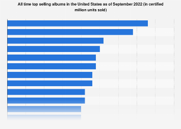 Top selling albums of all time in the U.S. 2017