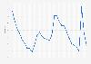 Massachusetts - Unemployment rate 1992-2018