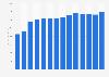Electric noncoincident summer peak load for the U.S. NERC region TRE 1990-2015