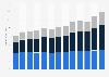Revenue of KPMG worldwide by function 2010-2018