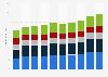 Revenue of KPMG worldwide by industry 2010-2018