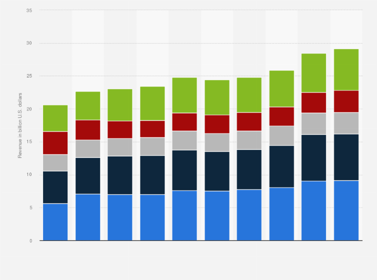 KPMG: revenue by industry 2018 | Statista