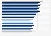 Anzahl der Arbeitsunfähigkeitstage je BKK-Mitglied nach Bundesländern bis 2017