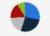 Premium Sportswear - Umsatzanteil der Artikelgruppen 2011