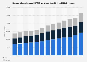 KPMG: employees by region 2018 | Statista