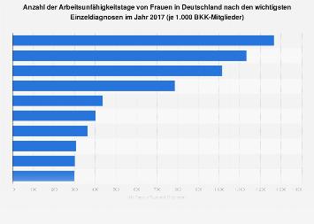 Arbeitsunfähigkeitstage von Frauen in Deutschland nach Einzeldiagnosen 2016