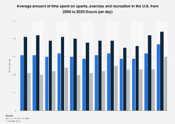 sports and recreation research topics