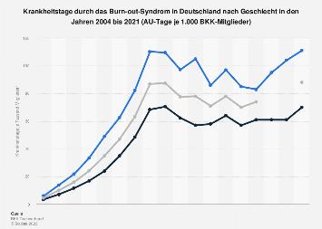 Krankheitstage durch das Burn-out-Syndrom in Deutschland nach Geschlecht bis 2016