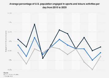 Percentage of U.S. population engaged in leisure and sports per day 2010-2018
